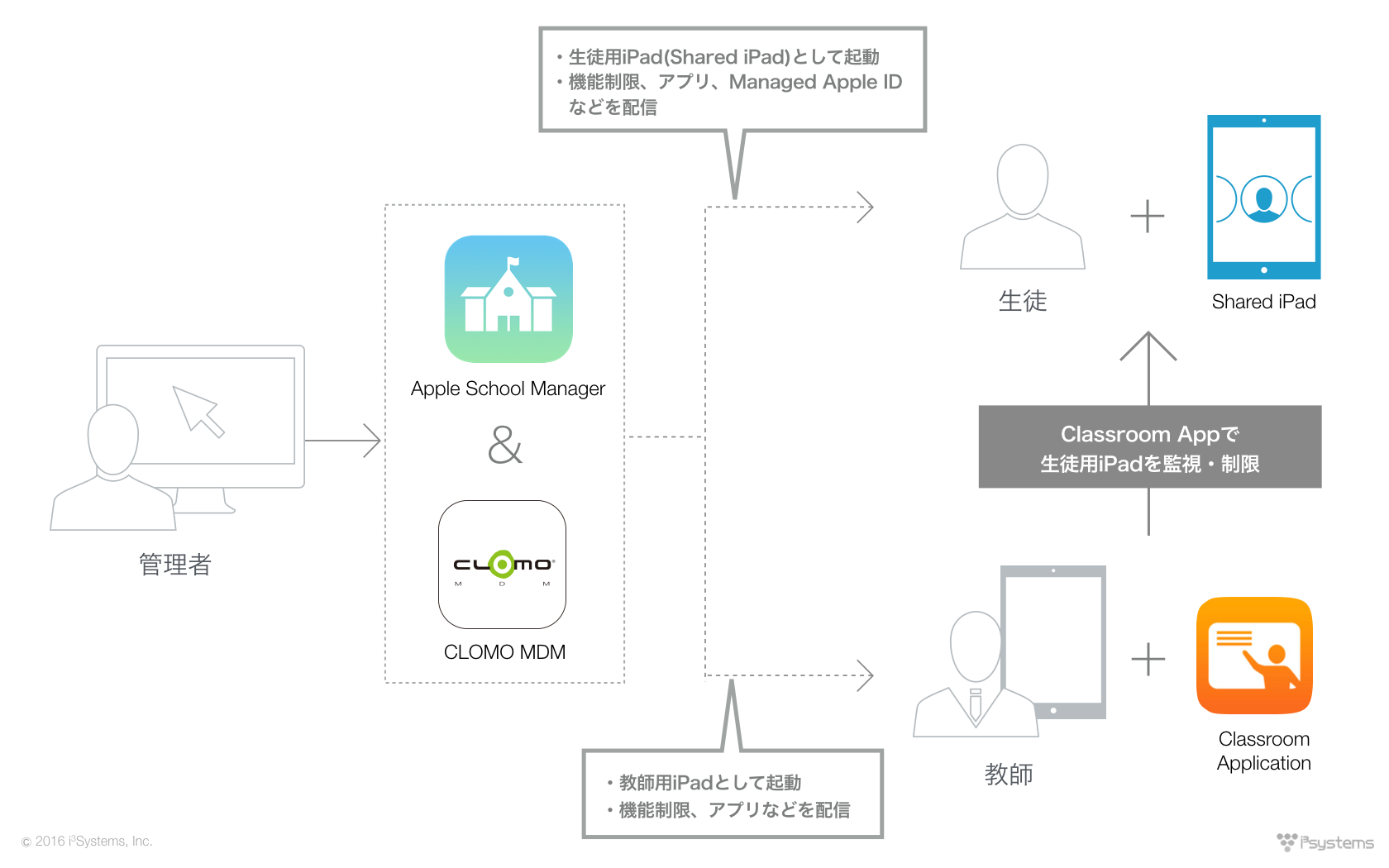 Apple School Managerの利用イメージ