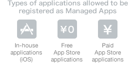 Types of applications allowed be registered as Managed Apps
