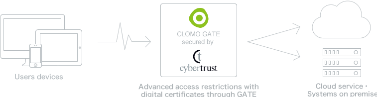 CLOMO GATE secured by VeriSign
